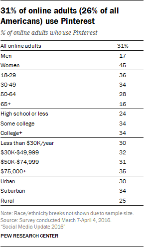 Pinterest age demographics