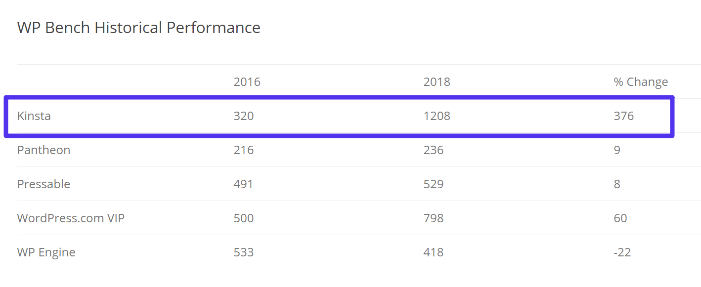 WP Bench historical performance