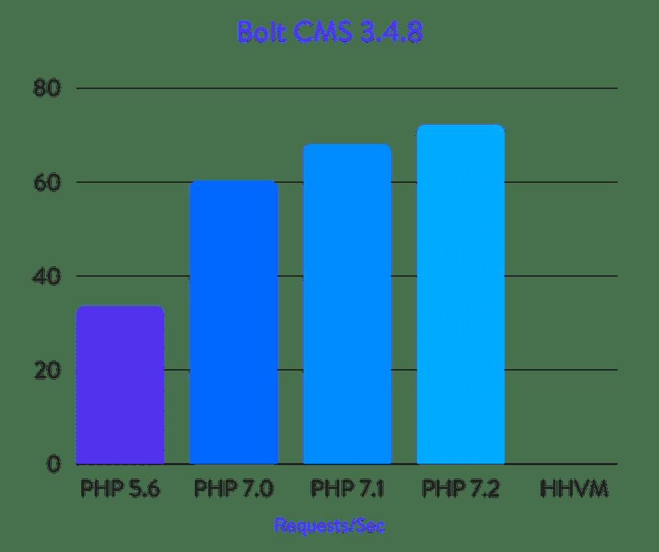 Bolt CMS benchmarks