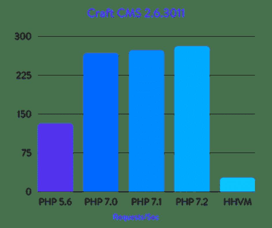 Craft CMS benchmarks