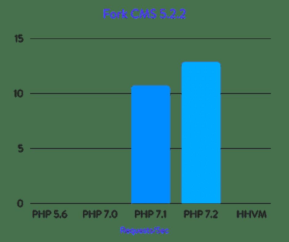Fork CMS benchmarks