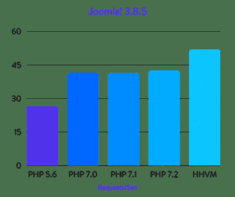 Joomla! benchmarks