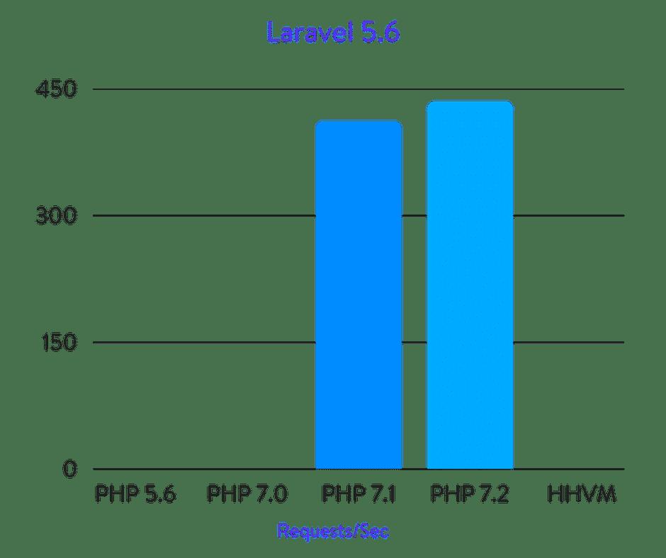 Laravel 5.6 benchmarks