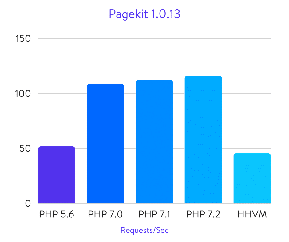 Pagekit benchmarks