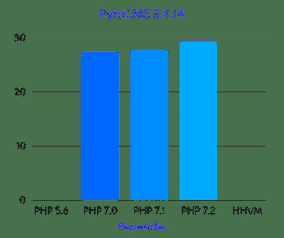 PyroCMS benchmarks
