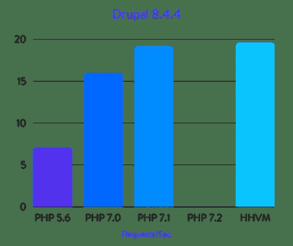 Drupal benchmarks