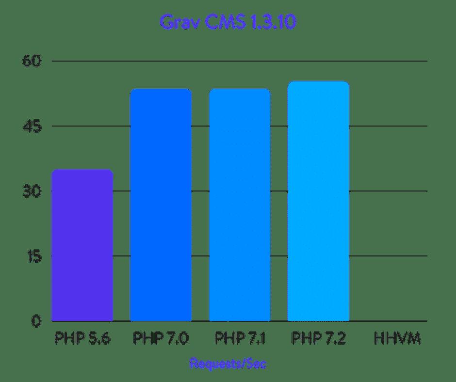 Grav CMS benchmarks