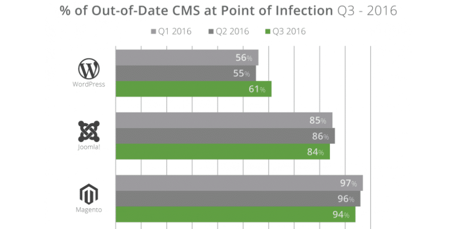 % out-of-date CMS when hacked
