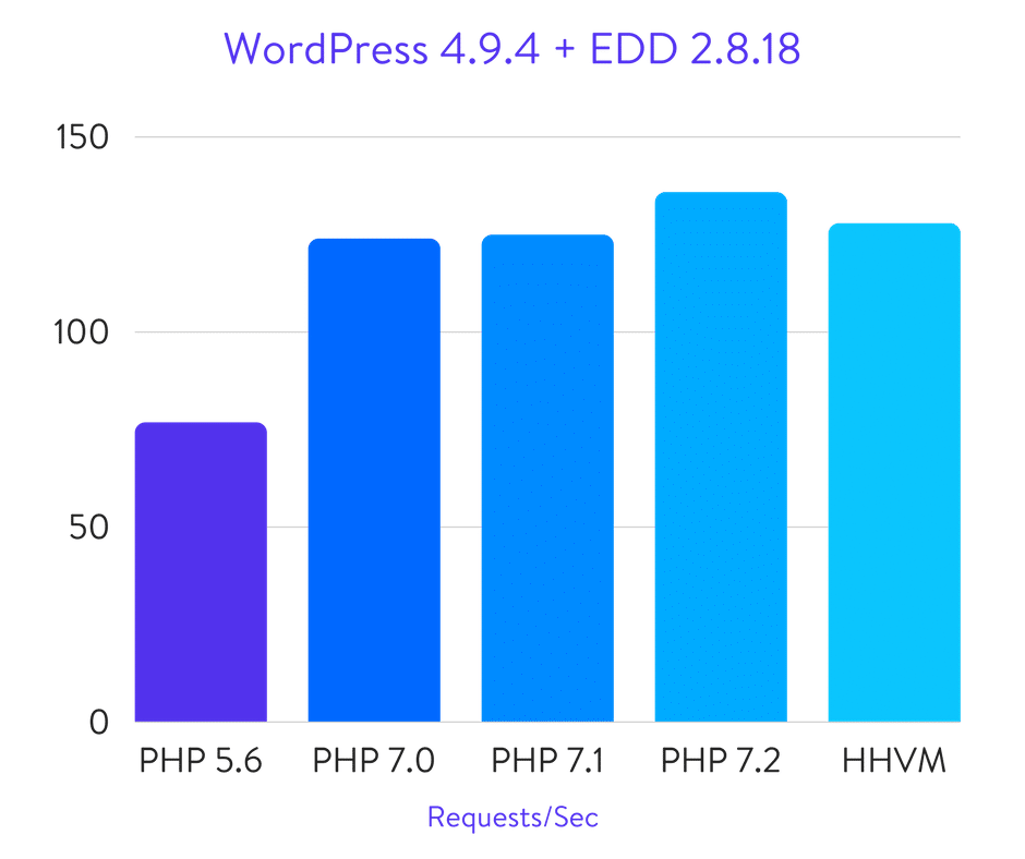 WordPress + Easy Digital Downloads benchmarks