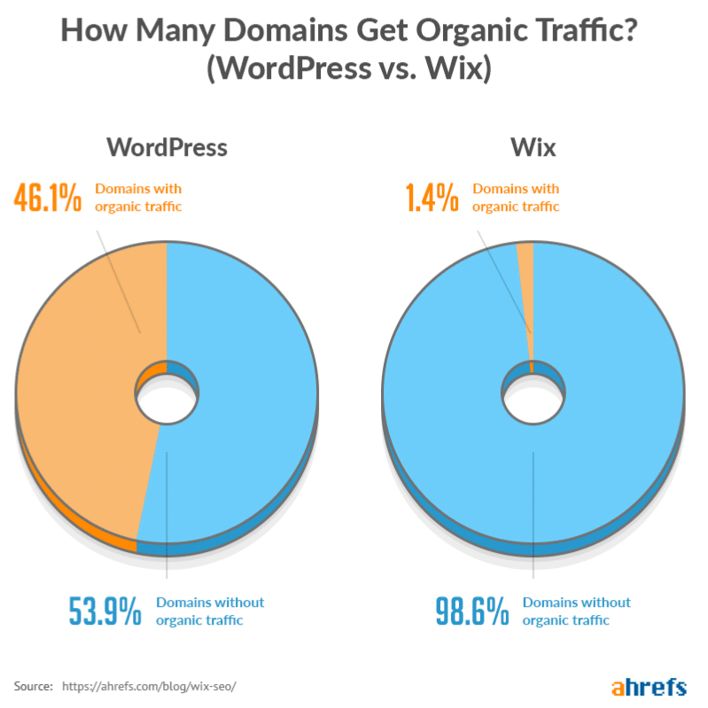 Wix vs WordPress SEO