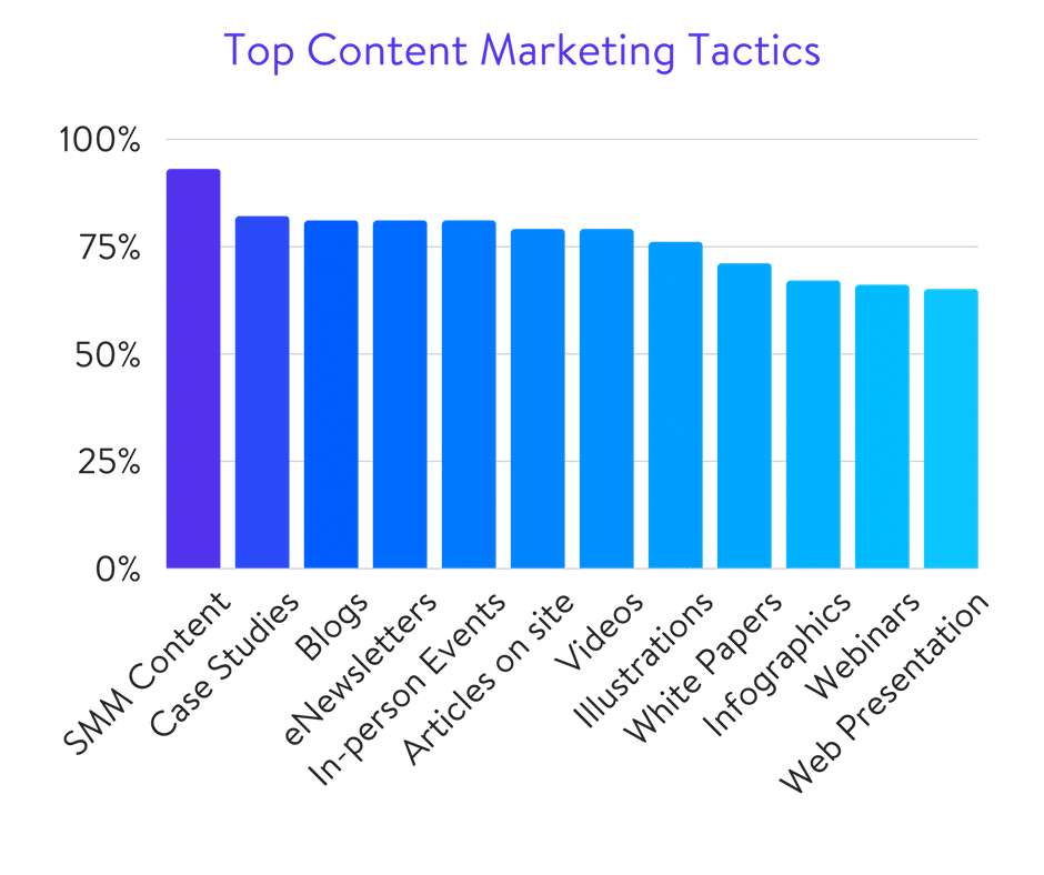 Top content marketing tactics