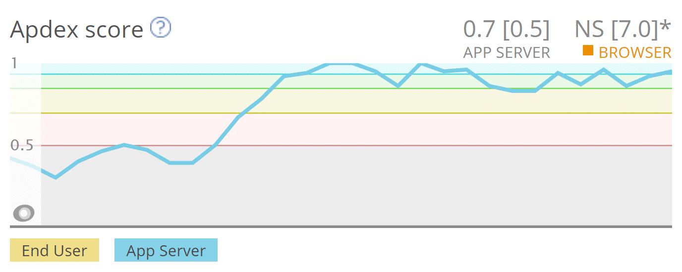 Apdex scores