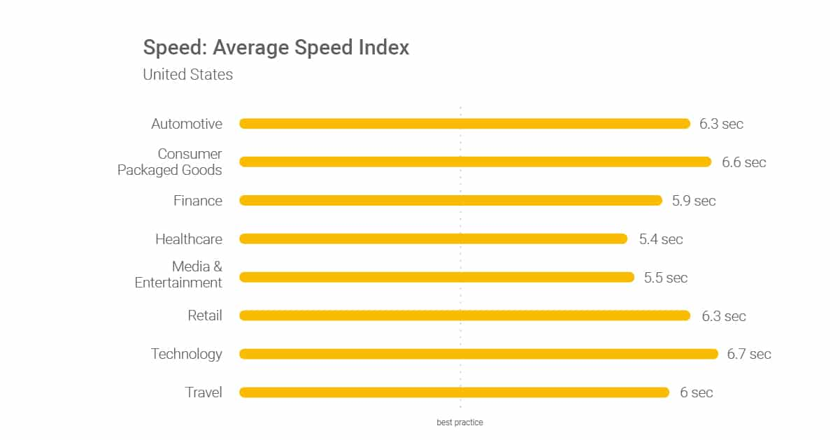 Average speed index
