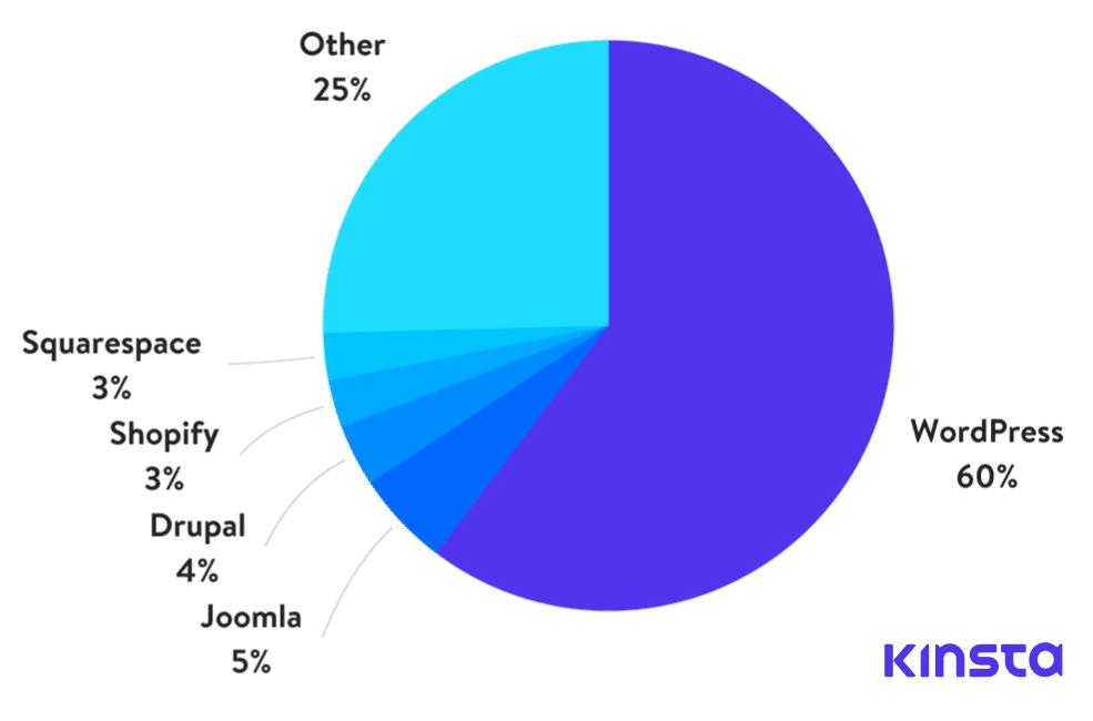CMS market share