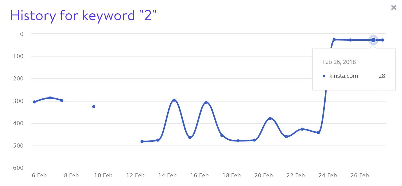 キーワード2の検索結果表示順位