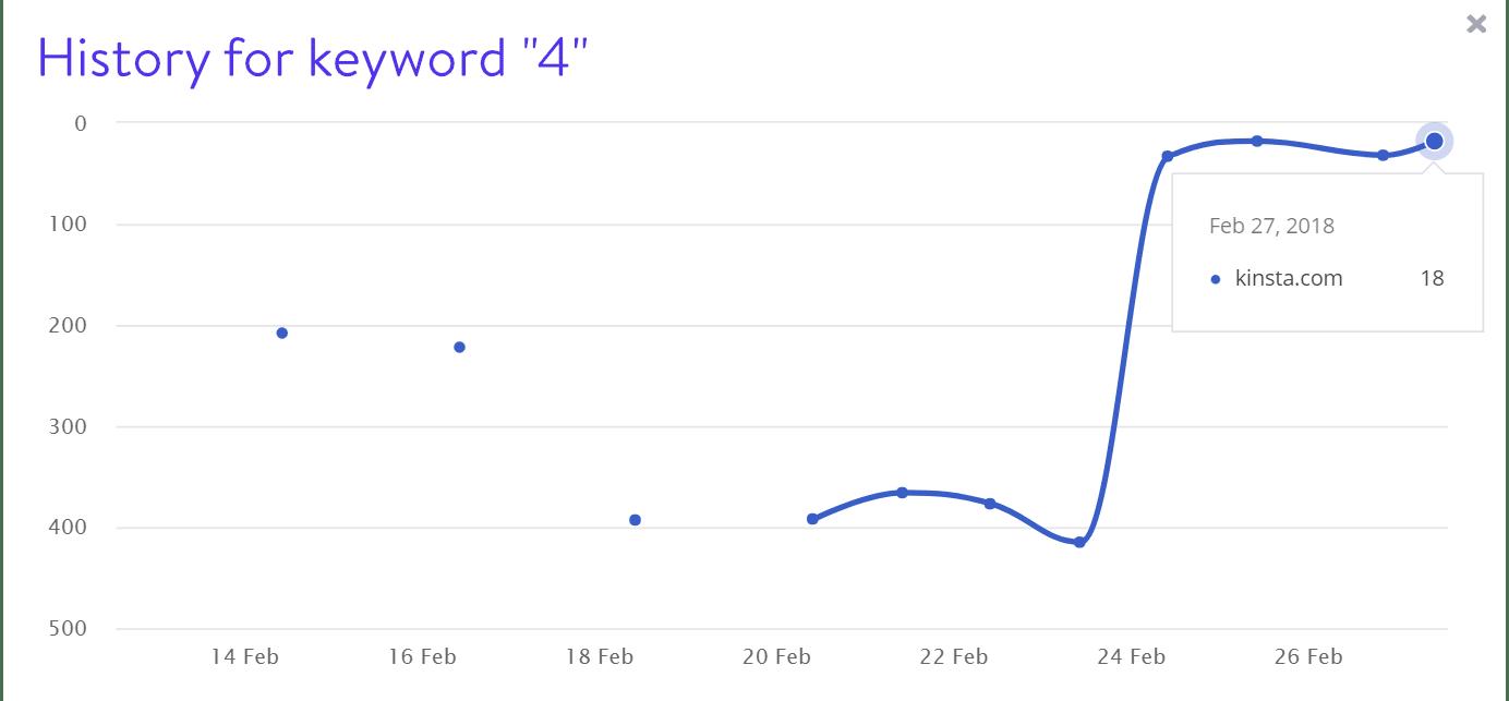 キーワード4の検索結果表示順位