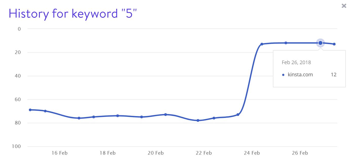 キーワード5の検索結果表示順位