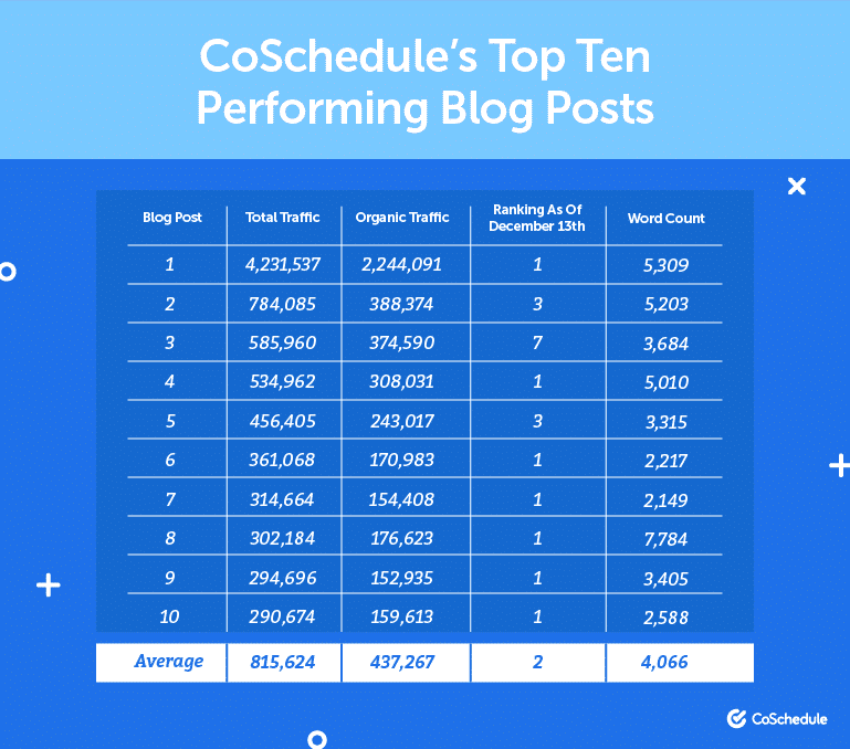 Top performing blog posts