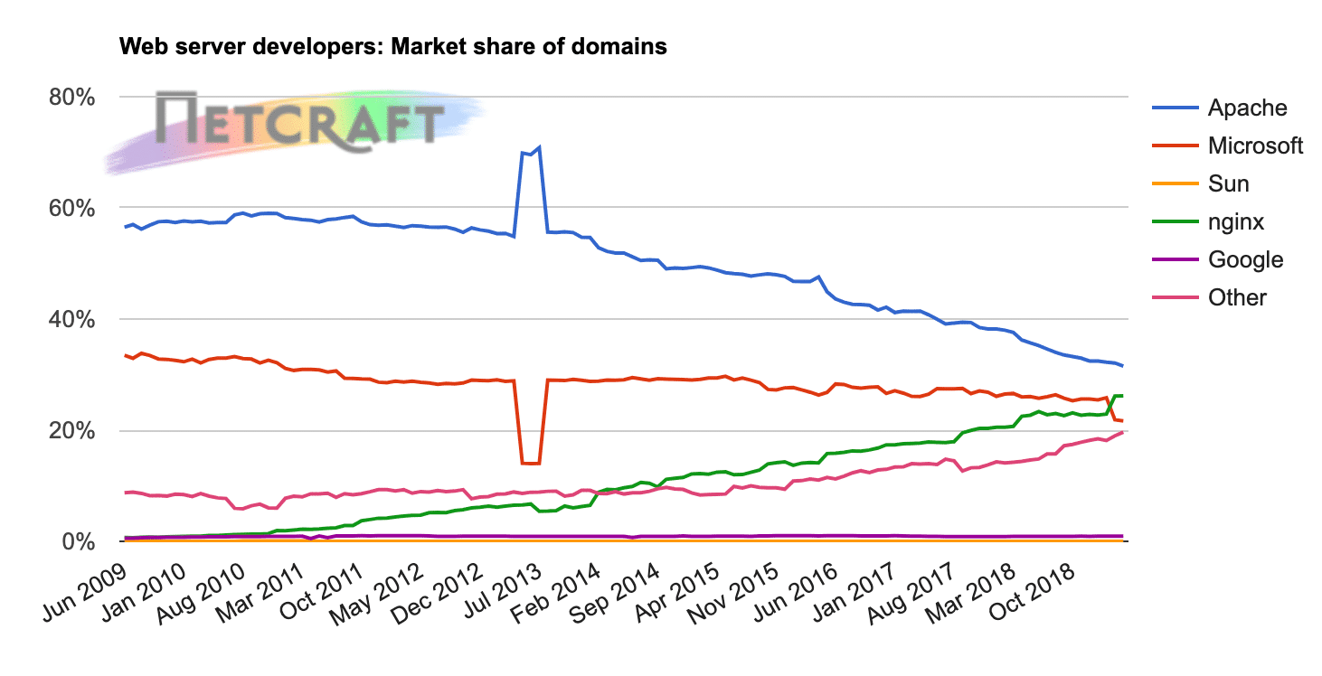 Web server developers: market share of domains