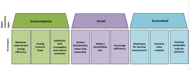 Nine sustainable business model archetypes