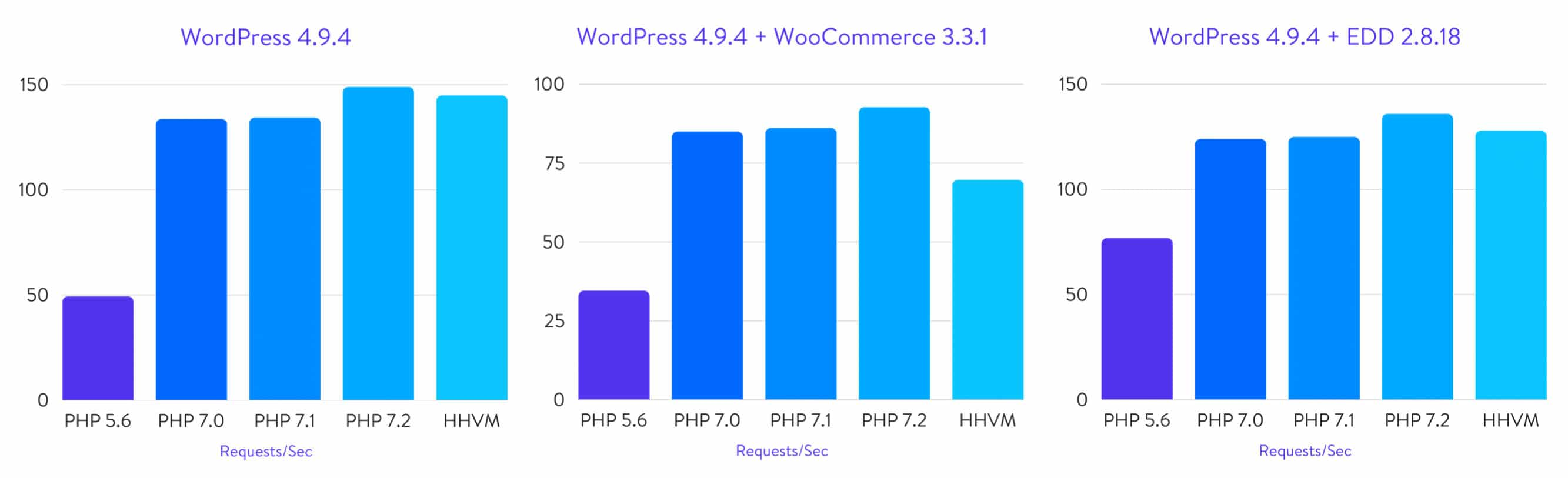 PHP vs HHVM