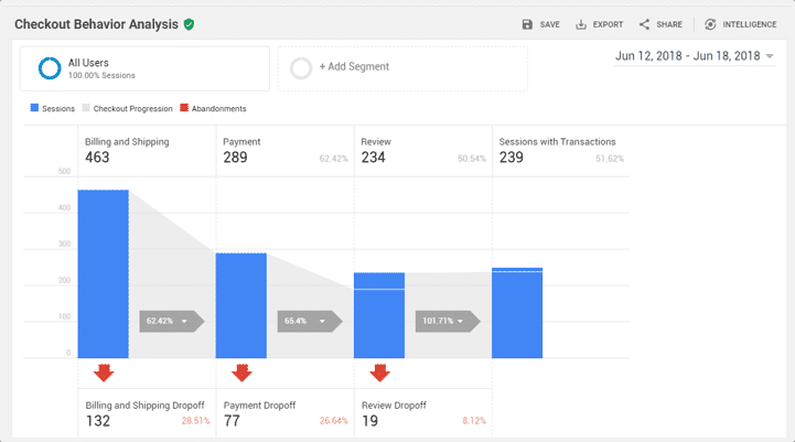 Checkout behavior analysis in Google Analytics