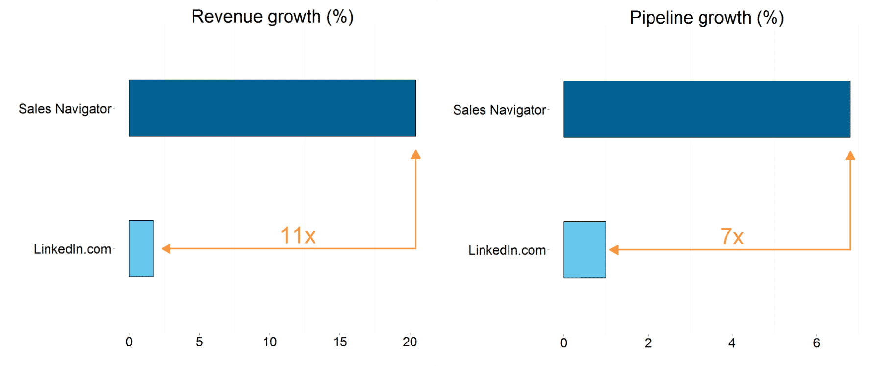 LinkedIn Sales Navigator growth