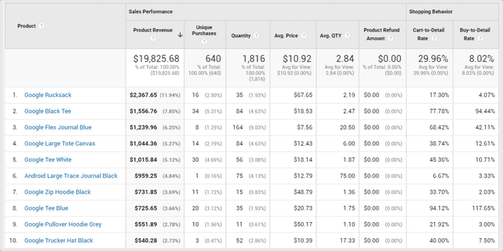 Product performance in Google Analytics
