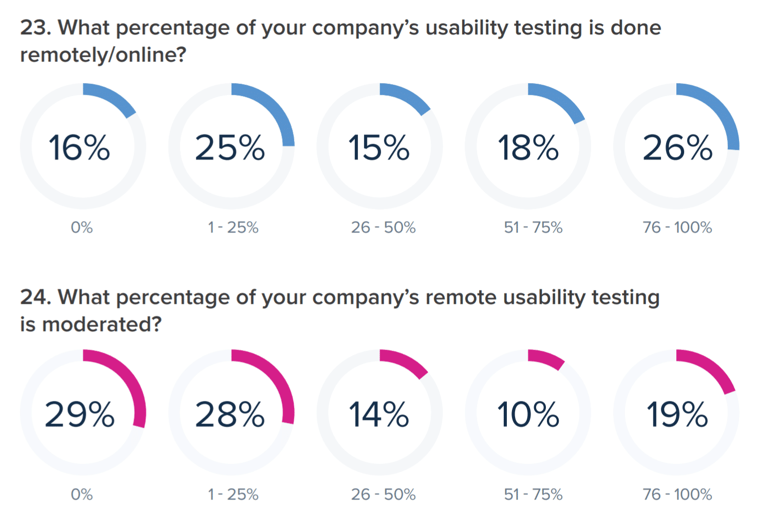 The Ultimate Step-by-Step Guide on Website Usability Testing