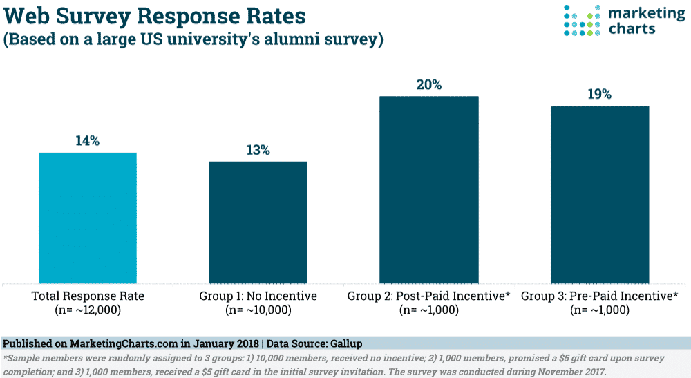 Web survey response rates