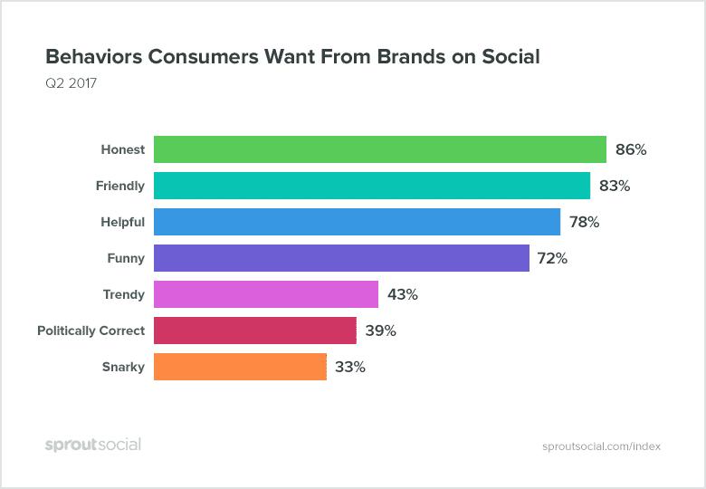 Gedrag dat consumenten wenselijk vinden op social media