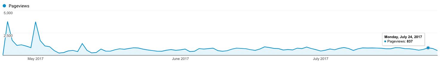 Blog traffic on single article