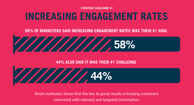Challenges increasing engagement rates