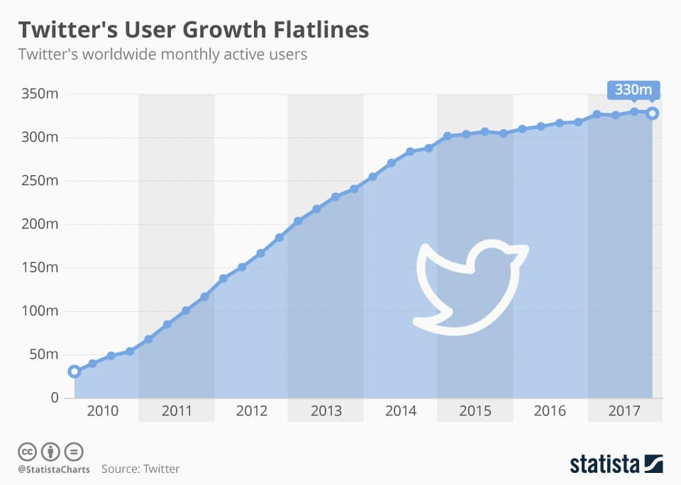 Twitter growth active users