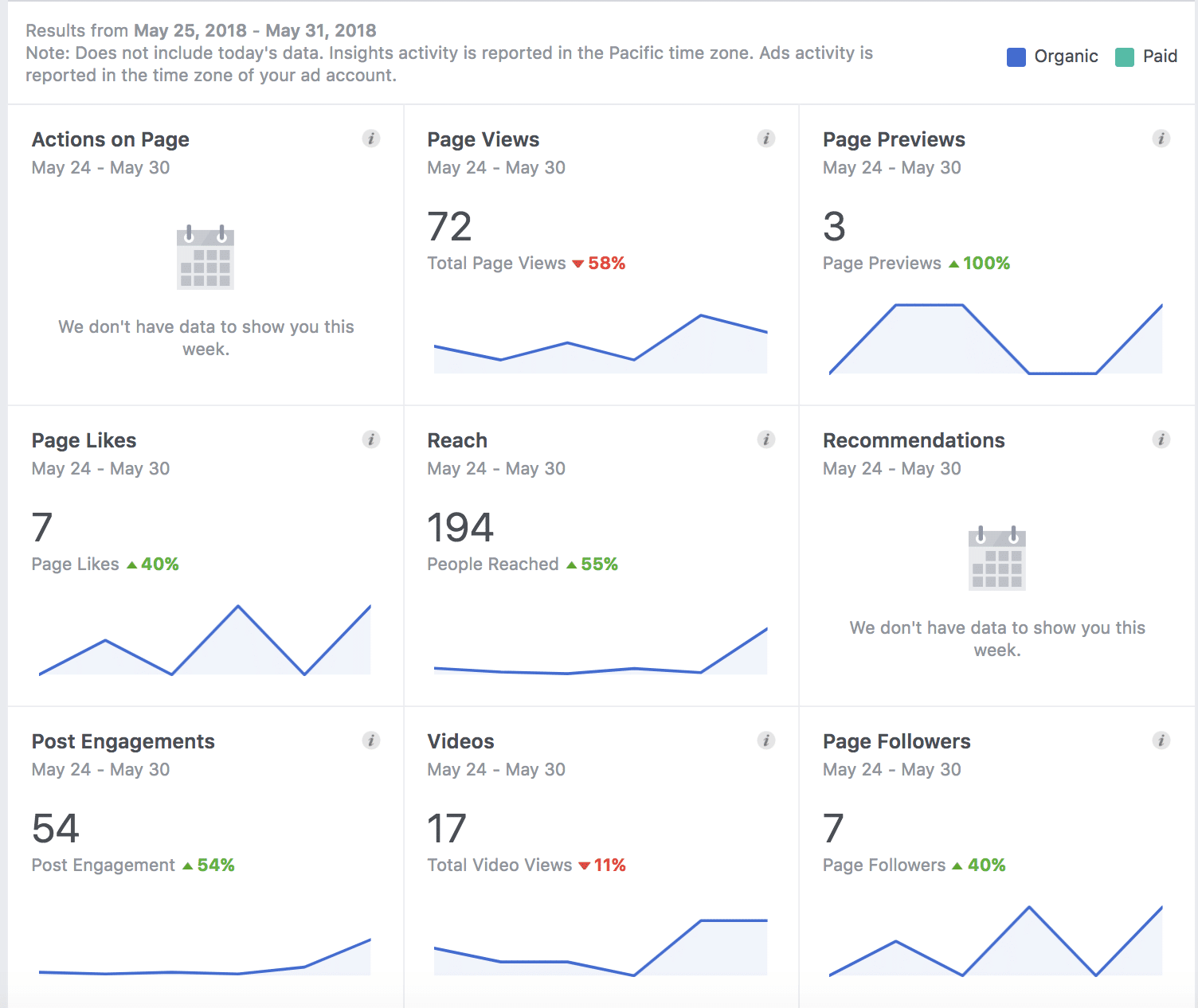 Facebook Insights page summary