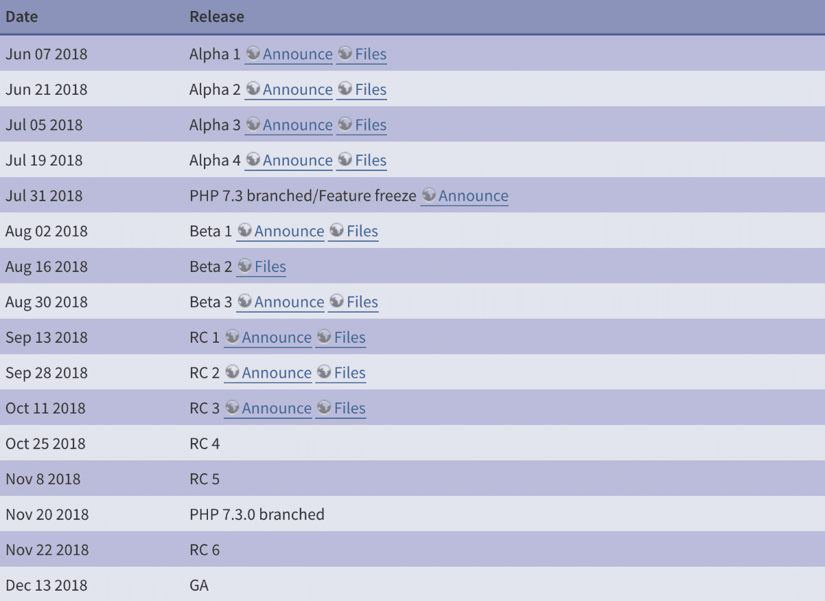 PHP 7.3 timetable