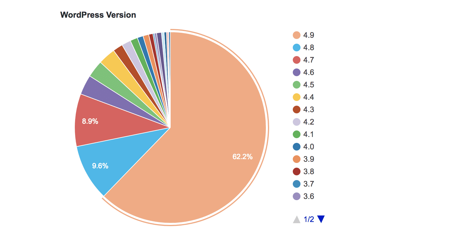 WordPress Usage By Version