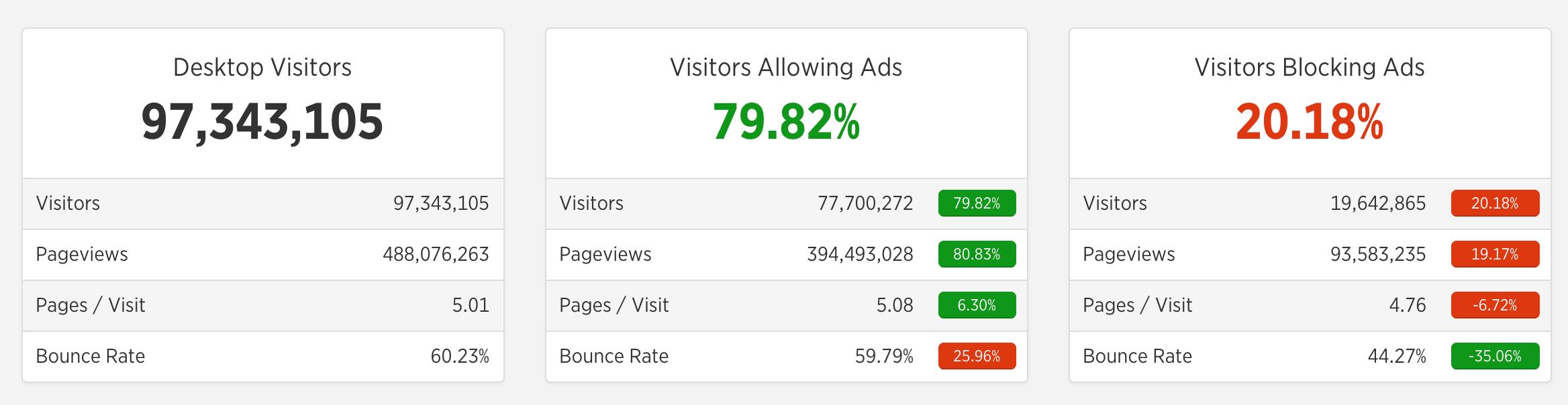 Ad blocking statistics