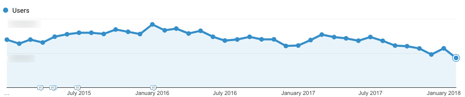 Advertisement-heavy traffic decline