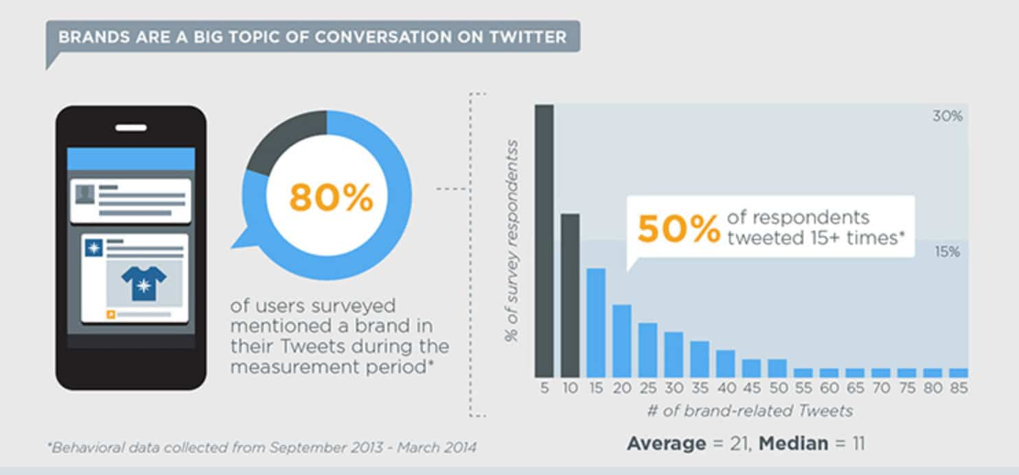 Brands on Twitter stats