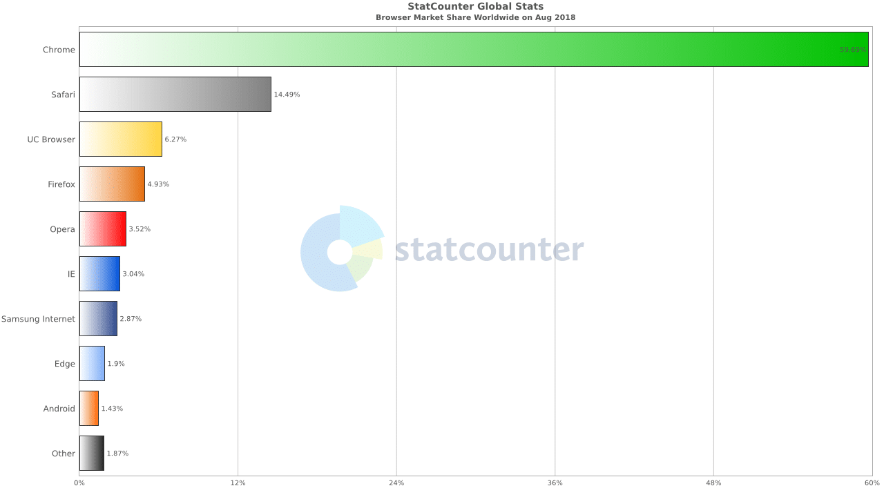 Global browser market share