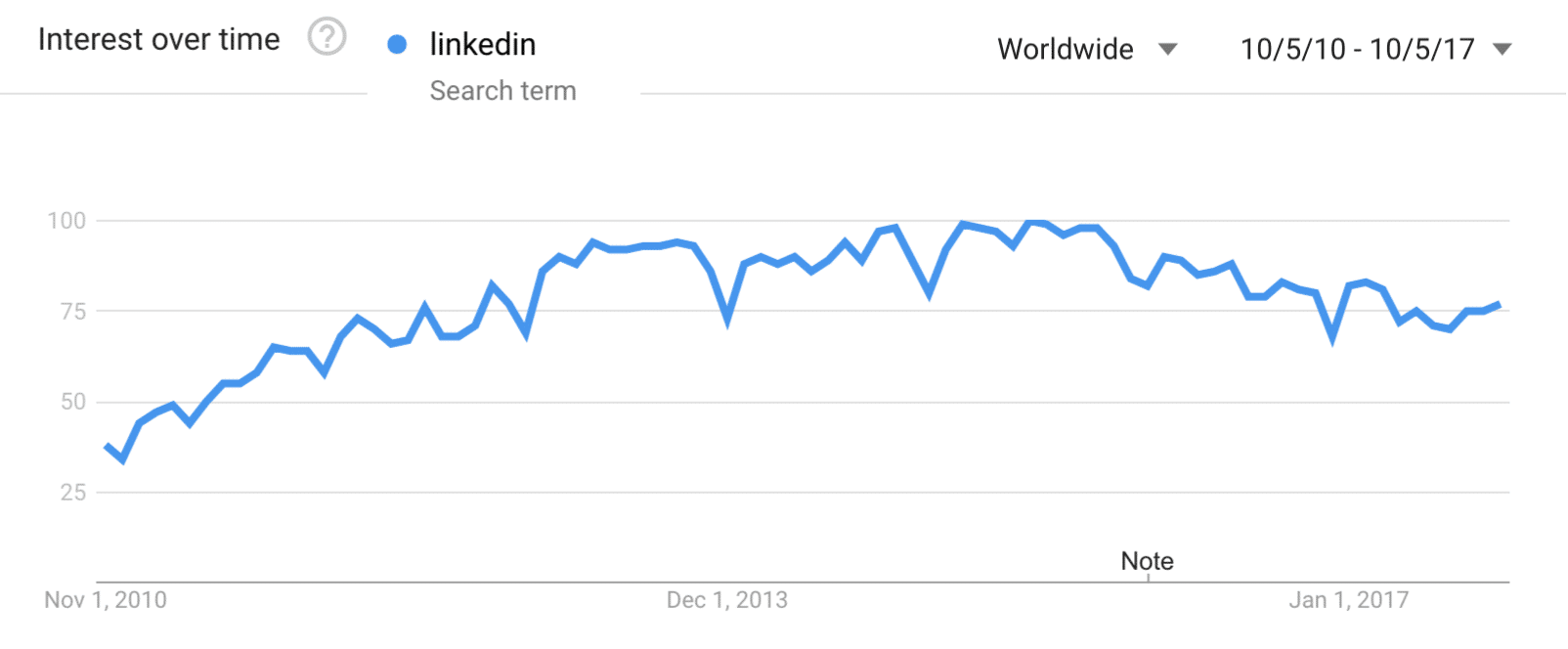 Google Search Trends - LinkedIn