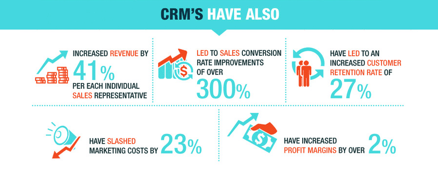 CRM retention rate