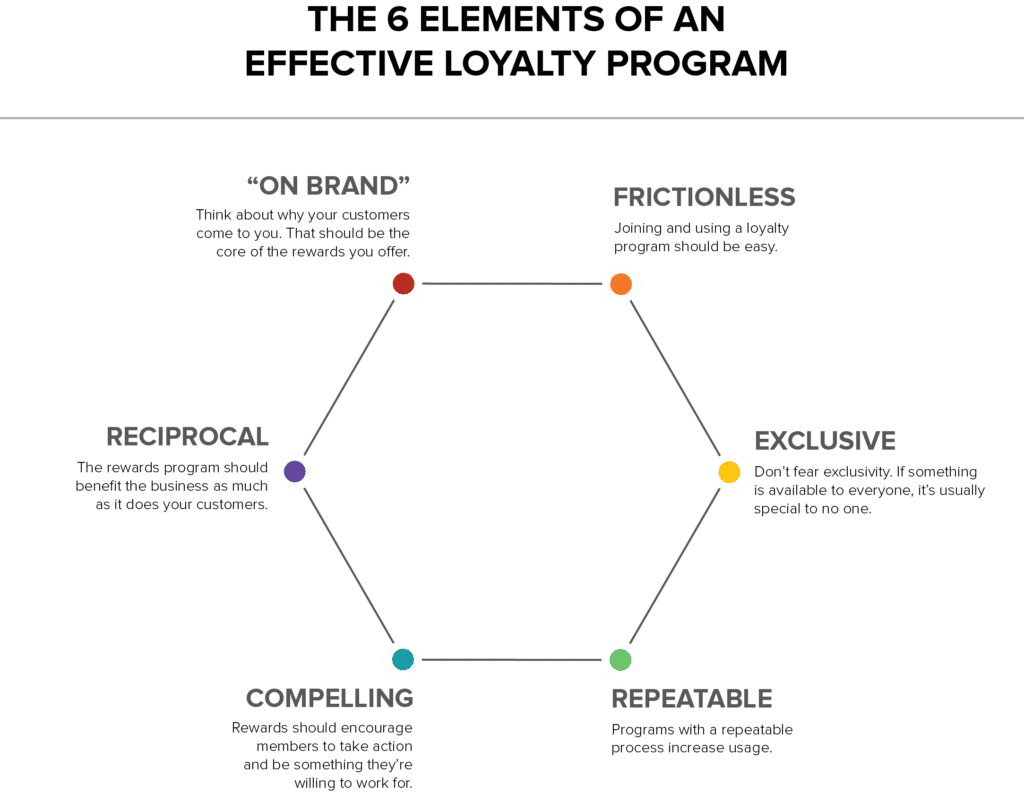 Effective loyalty program