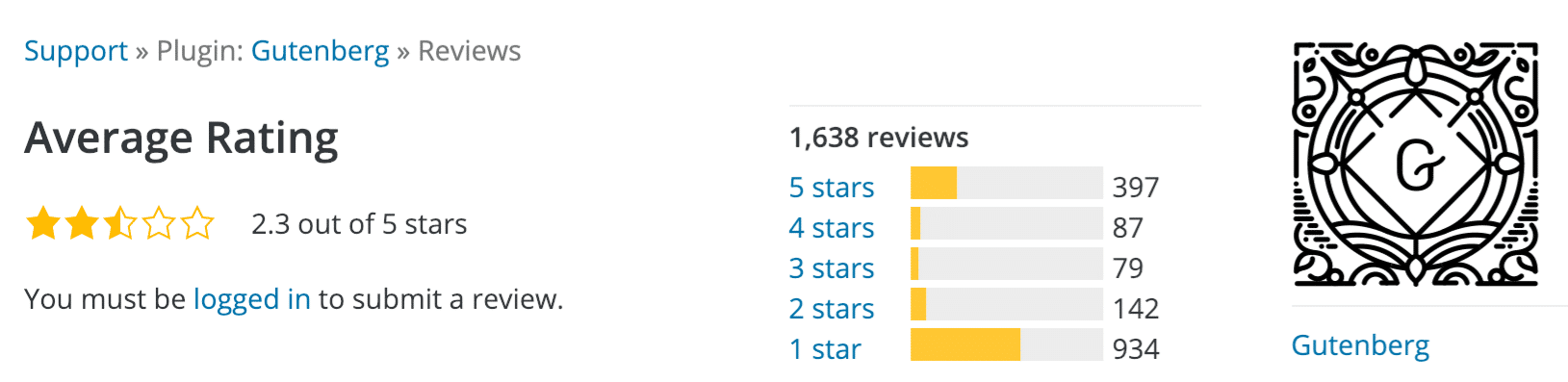 Gutenberg WordPress ratings