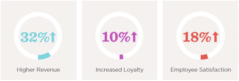 Increased loyalty