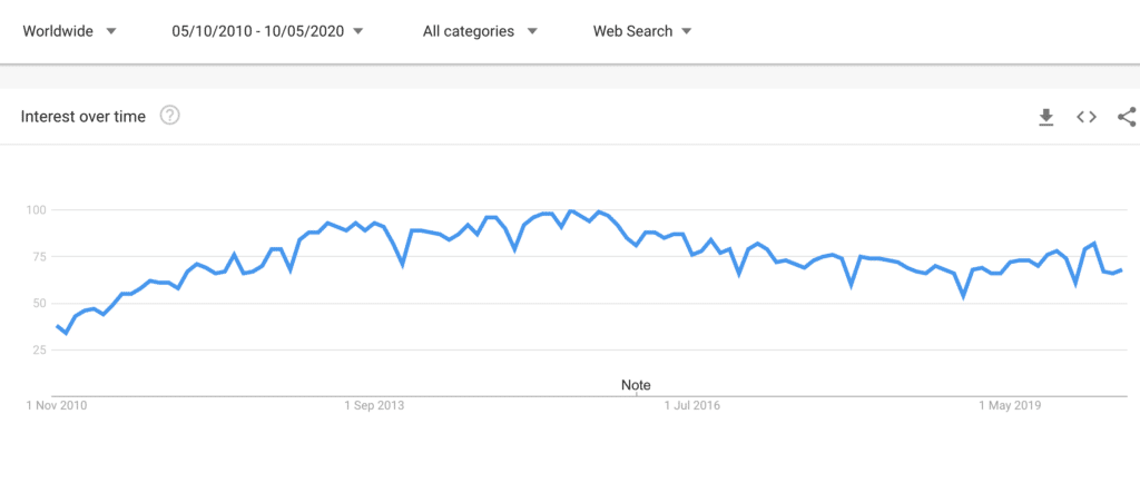 Google Trends graph showing LinkedIn interest over time