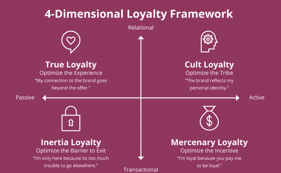 Loyalty framework