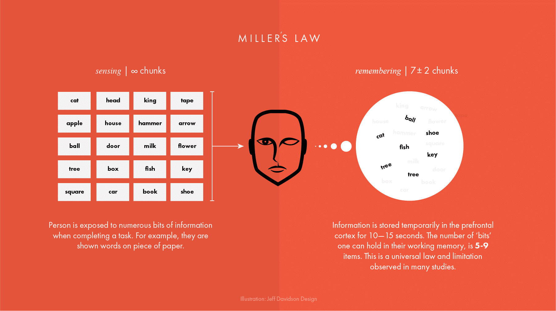 Закон Миллера