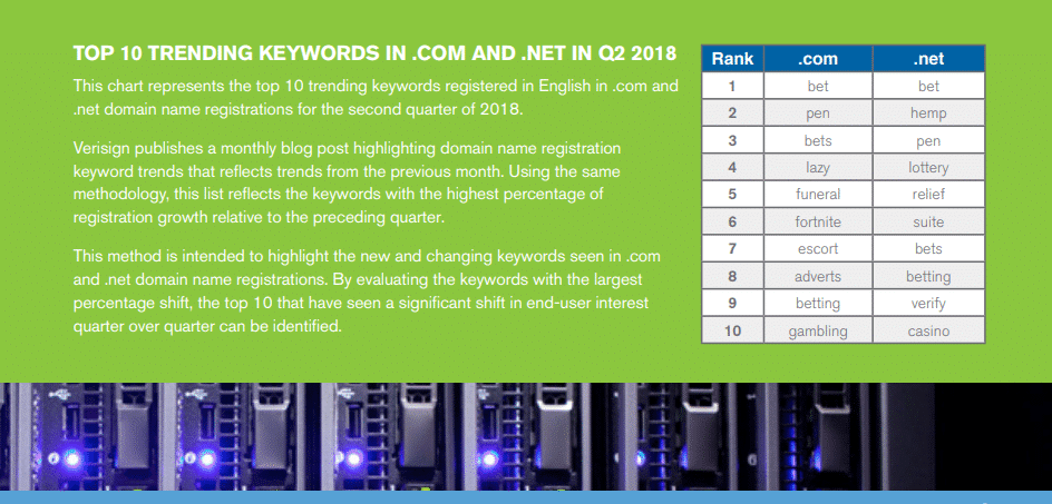 Trending keywords in domain names